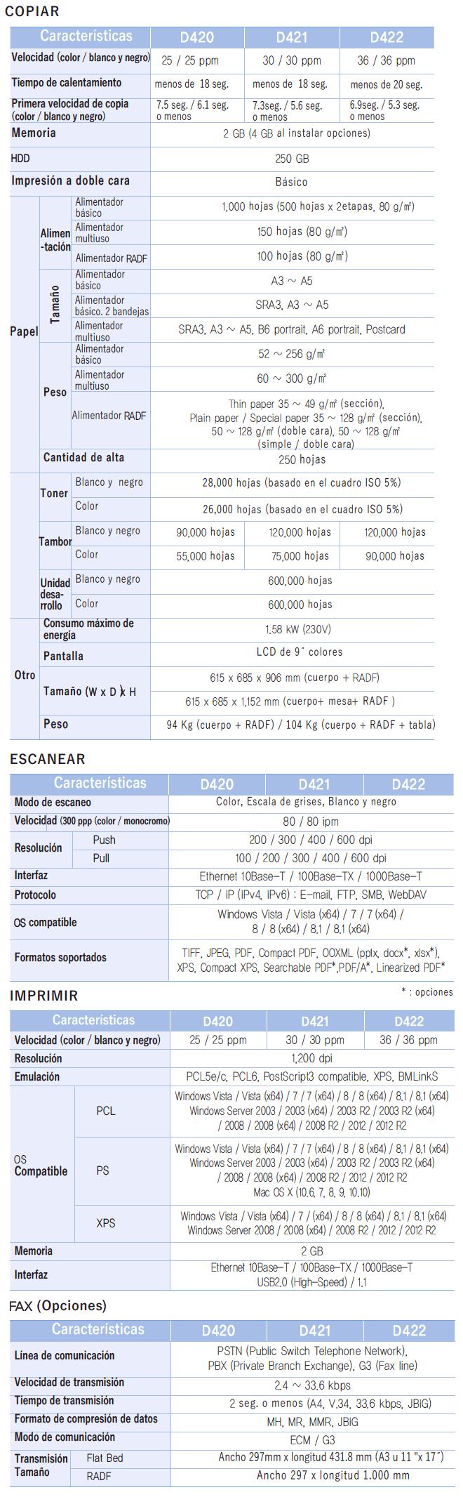 Sindoh D420 A3 MFP Color Información Técnica