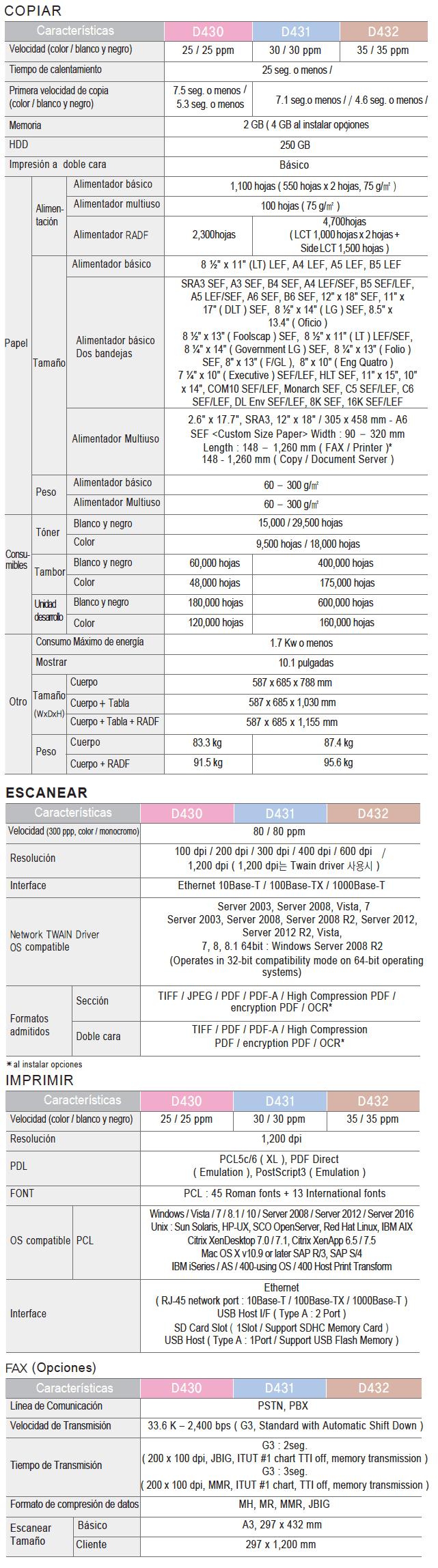 Sindoh D430 A3 MFP Color Información Técnica